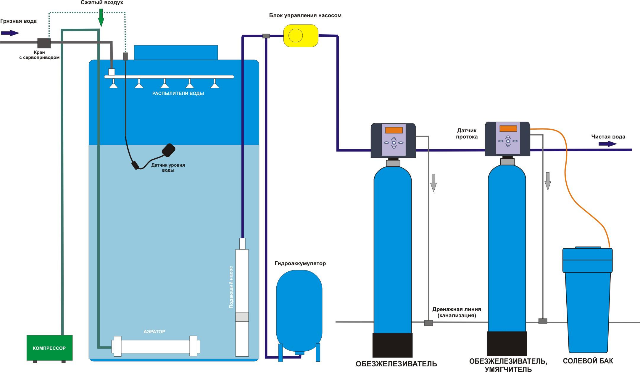 Схема система фильтрации воды